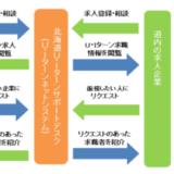北海道U・Iターンサポートデスクの活用~長年取り組んでいる行政の地道な取り組み